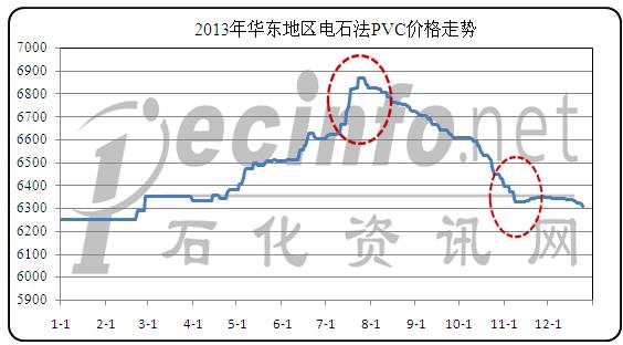"""利好消息零星,PVC价格""""小碎步""""下跌"""