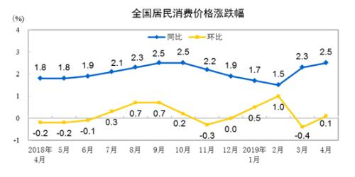 CPI同比、环比涨幅走势图。来自国家统计局