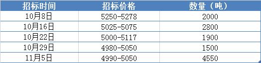 金岭招标价格.png