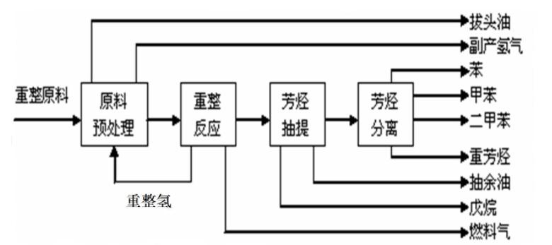 催化重整过程.jpg